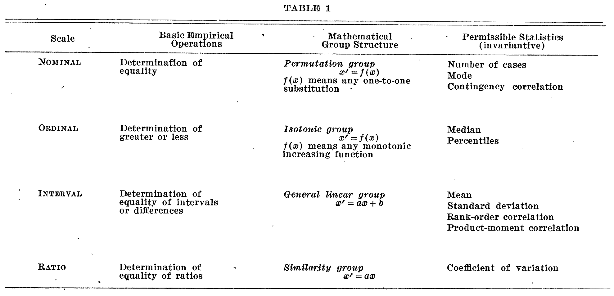 "From S.S. Stevens, ""On the Theory of Scales of Measurement (1946) Science. Volume 103, Number 2684."""